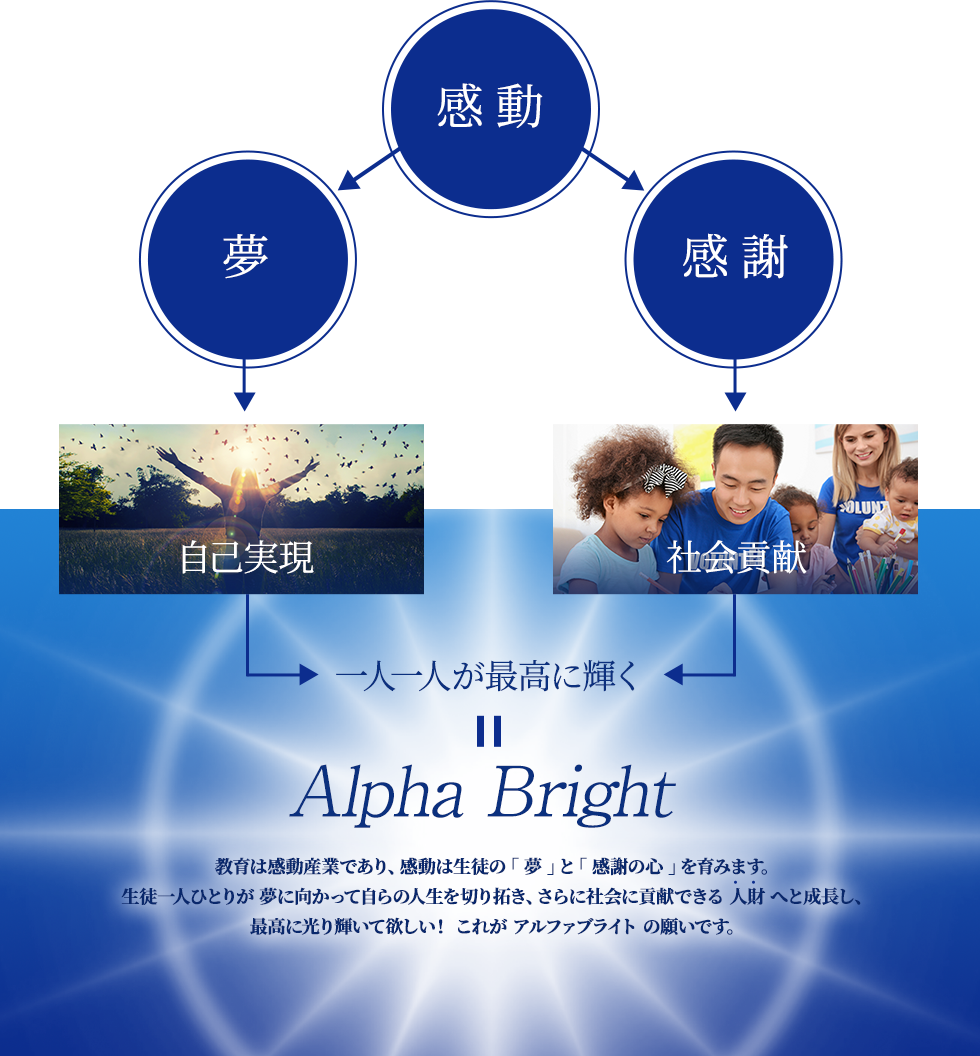 Alpha Bright